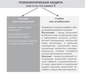 Психологическая-защита1